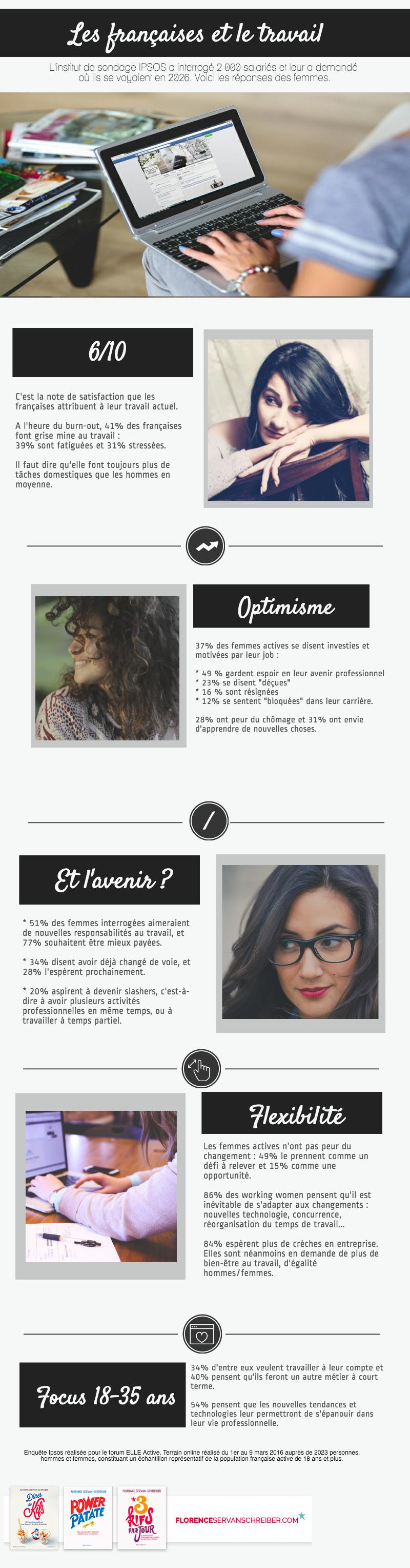 Les femmes et le travail : l'infographie tirée du sondage